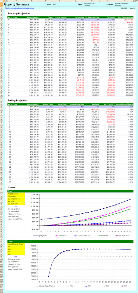 Professional Negative Gearing Calculator - 30 Years Summary
