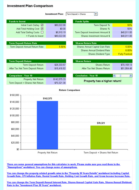 Professional Negative Gearing Calculator - Investment Comparison